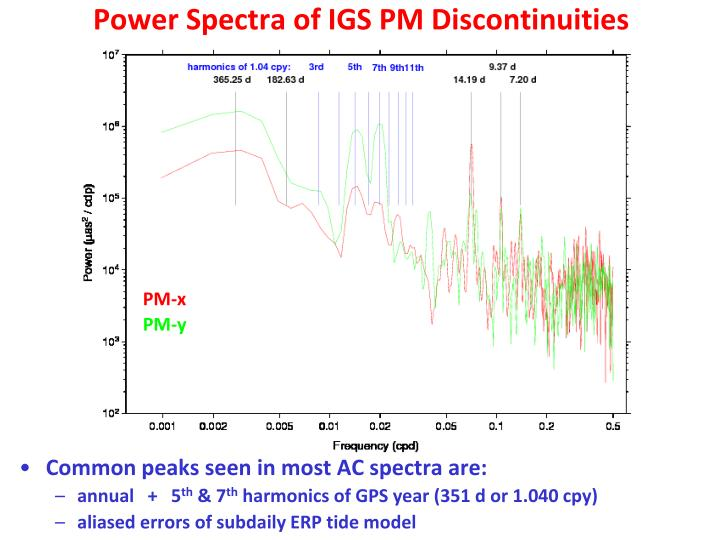 Power Spectra of IGS PM Discontinuities