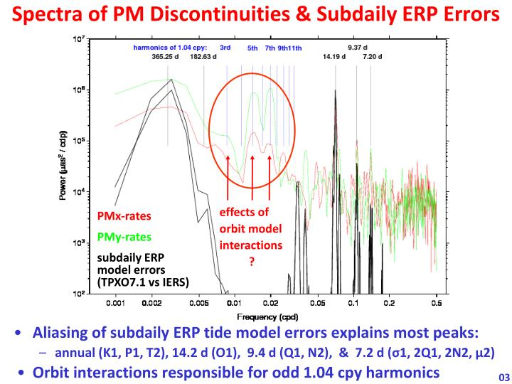 Spectra of PM Discontinuities & Subdaily ERP Errors