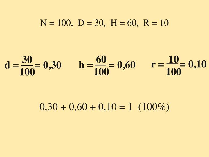N = 100,  D = 30,  H = 60,  R = 10