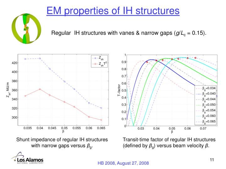 EM properties of IH structures