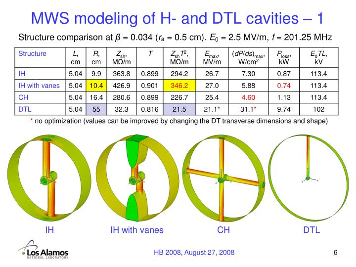 MWS modeling of H- and DTL cavities – 1