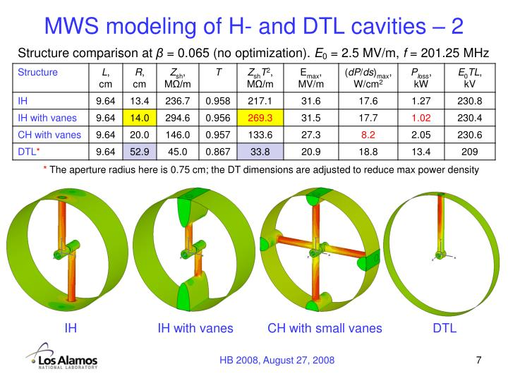 MWS modeling of H- and DTL cavities – 2