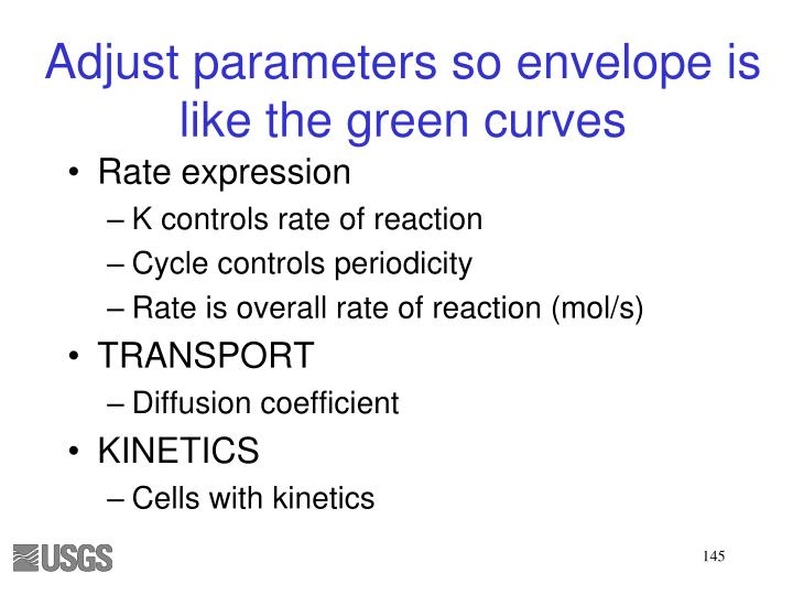 Adjust parameters so envelope is like the green curves