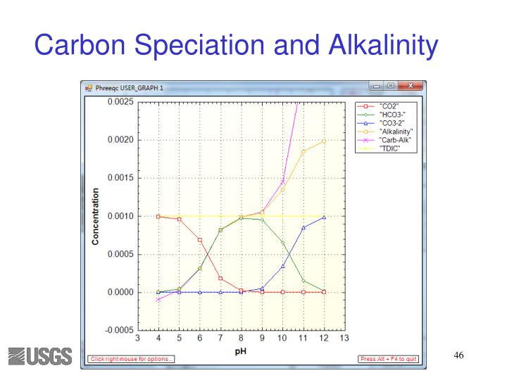 Carbon Speciation and Alkalinity