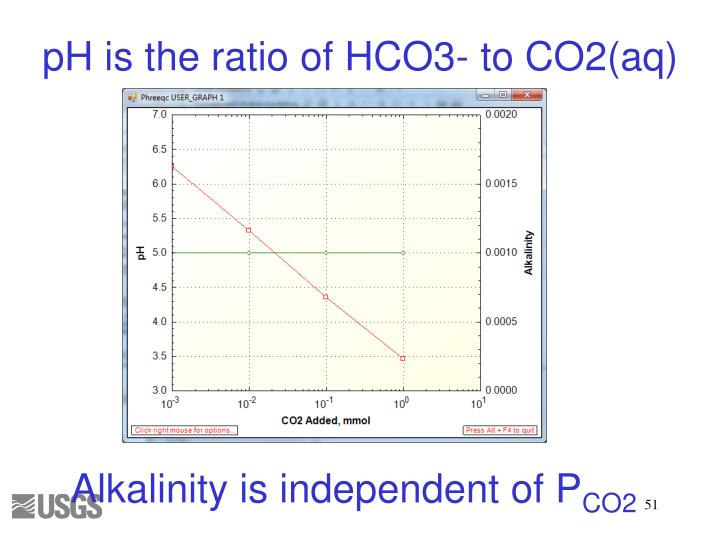 pH is the ratio of HCO3- to CO2(aq)