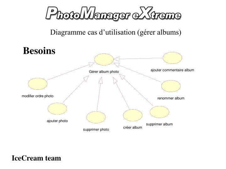Diagramme cas d'utilisation (gérer albums)