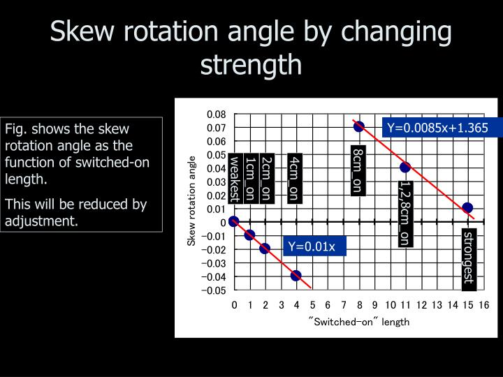 Skew rotation angle by changing strength