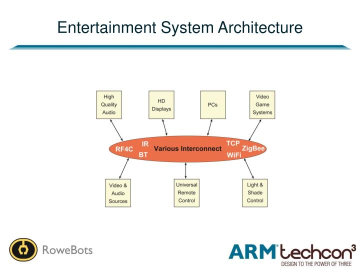 Entertainment System Architecture