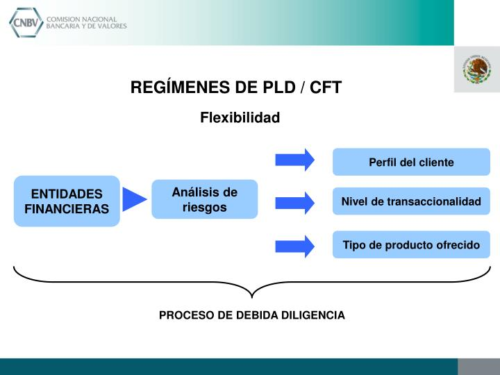 REGÍMENES DE PLD / CFT