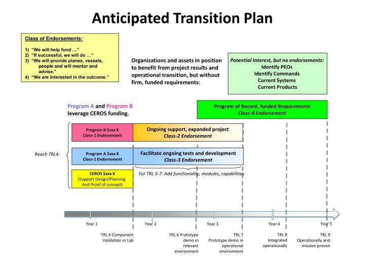 Anticipated Transition Plan