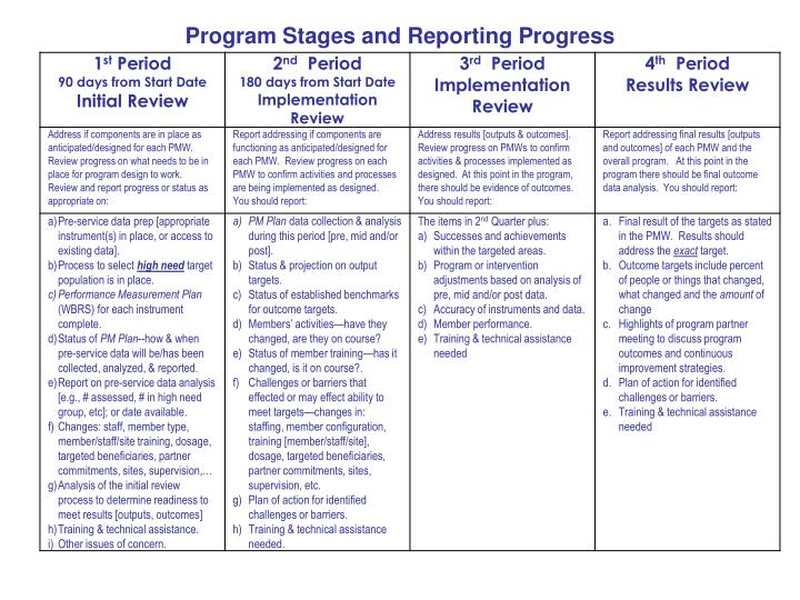 Program Stages and Reporting Progress