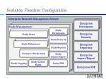 scalable flexible configurable