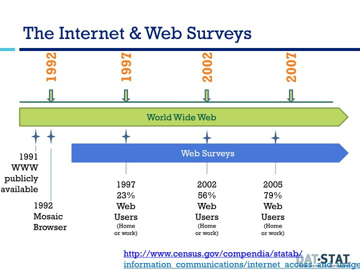The internet web surveys