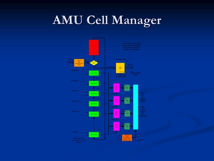 AMU Cell Manager