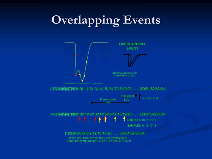 Overlapping Events