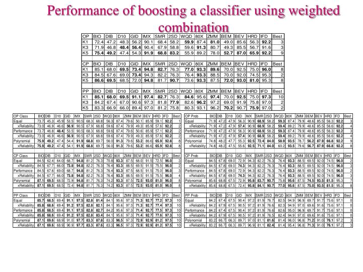 Performance of boosting a classifier using weighted combination
