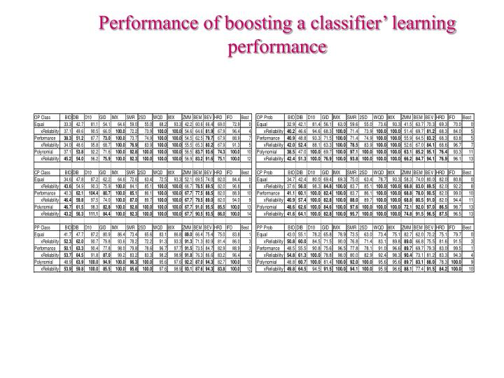 Performance of boosting a classifier' learning performance