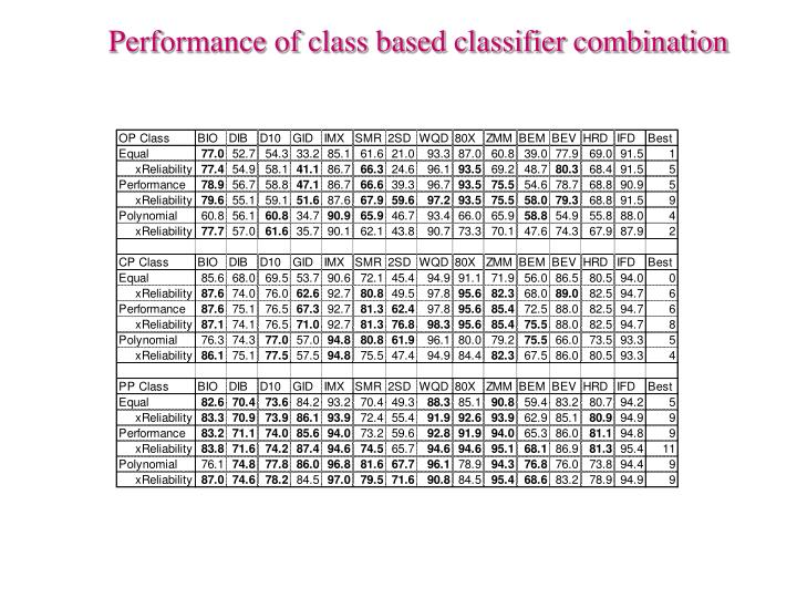 Performance of class based classifier combination