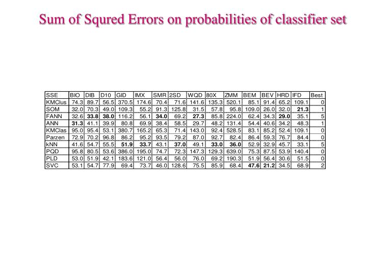 Sum of Squred Errors on probabilities of classifier set