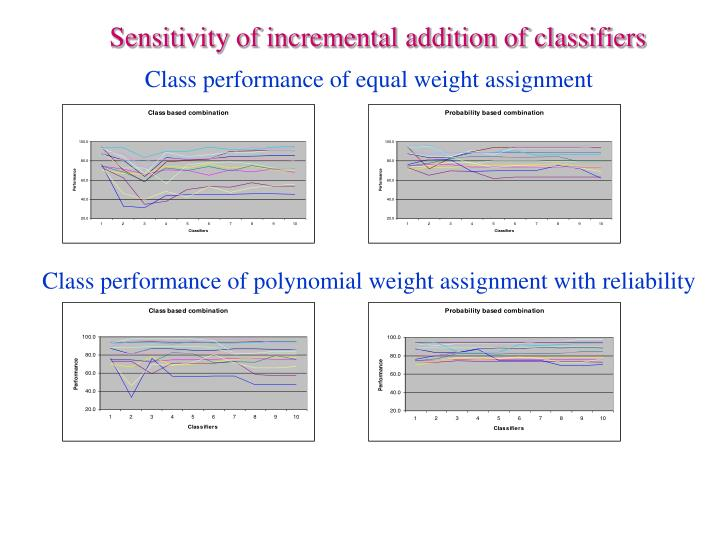 Sensitivity of incremental addition of classifiers