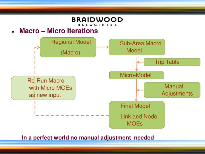 Macro – Micro Iterations