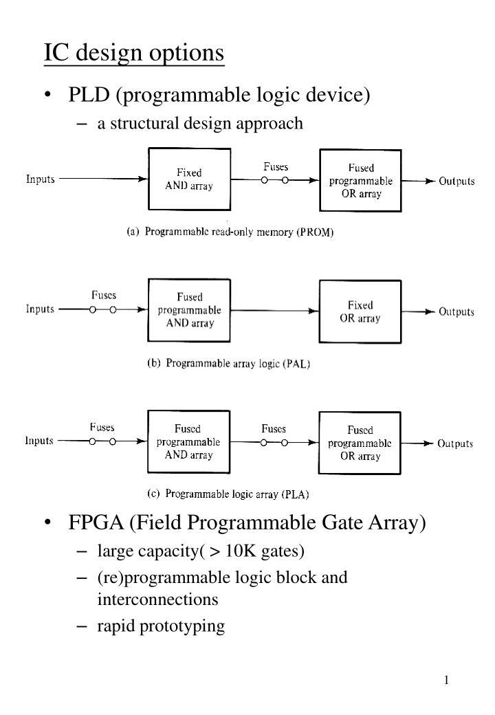 IC design options