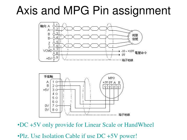 Axis and MPG Pin assignment
