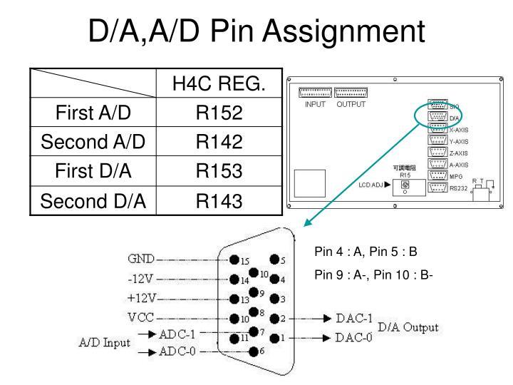 D/A,A/D Pin Assignment