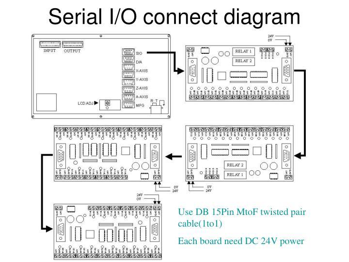 Serial I/O connect diagram