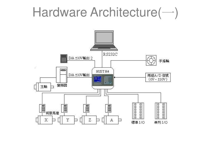 Hardware Architecture(