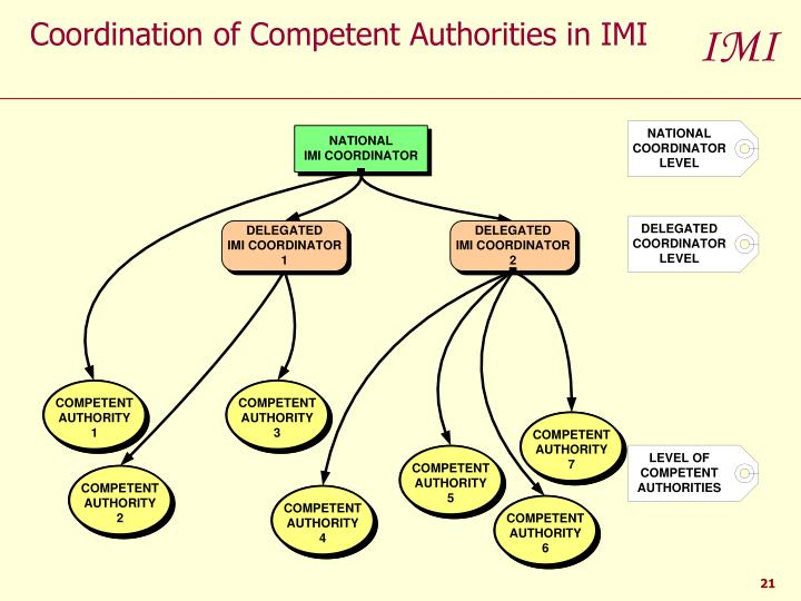 Coordination of Competent Authorities in IMI