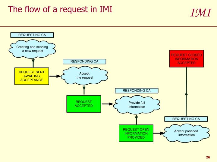The flow of a request in IMI