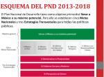 esquema del pnd 2013 2018