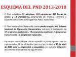 esquema del pnd 2013 20181