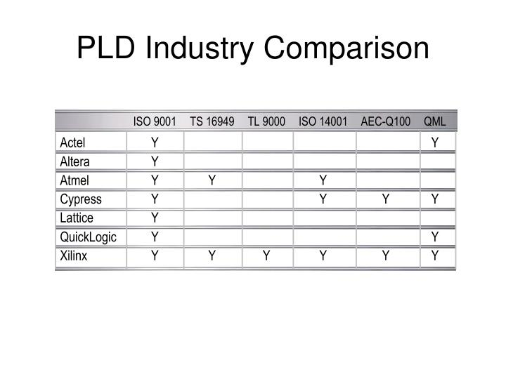 pld industry comparison