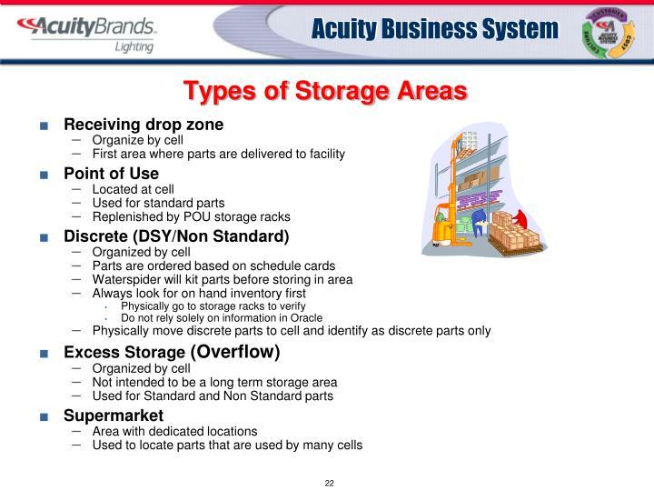 Types of Storage Areas
