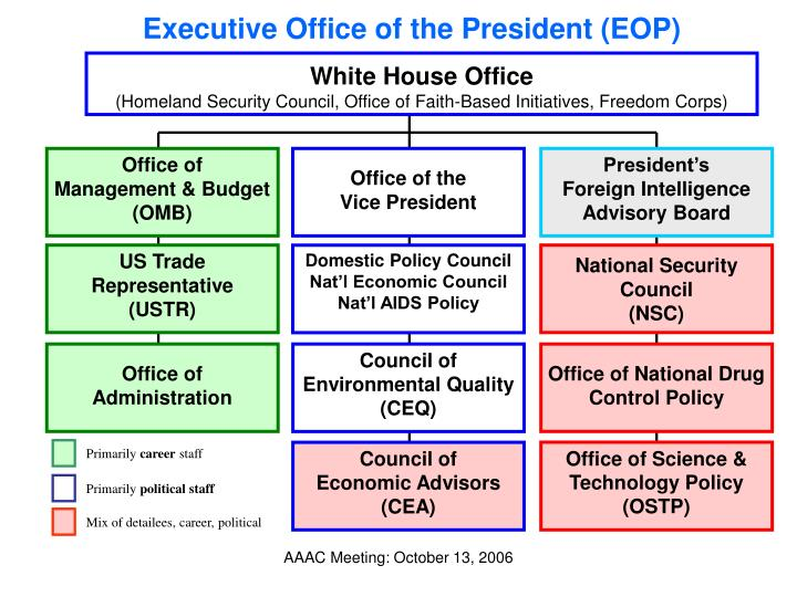Executive Office of the President (EOP)