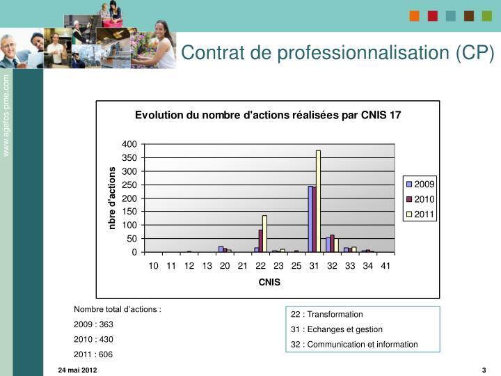 Contrat de professionnalisation (CP)