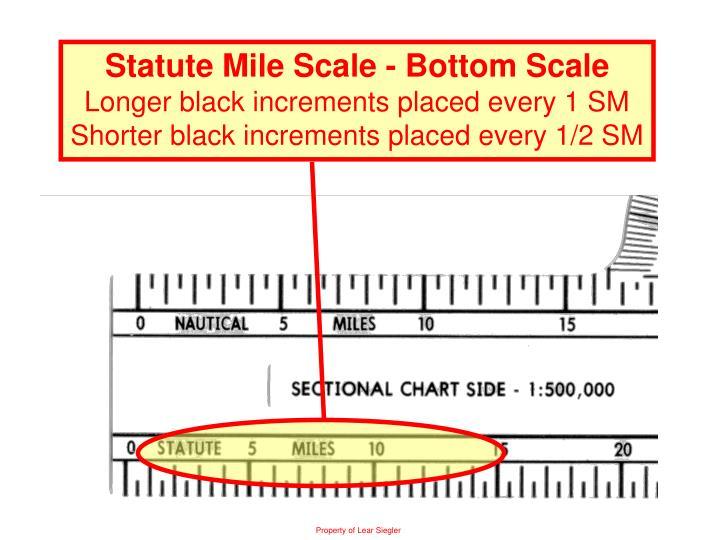 Statute Mile Scale - Bottom Scale