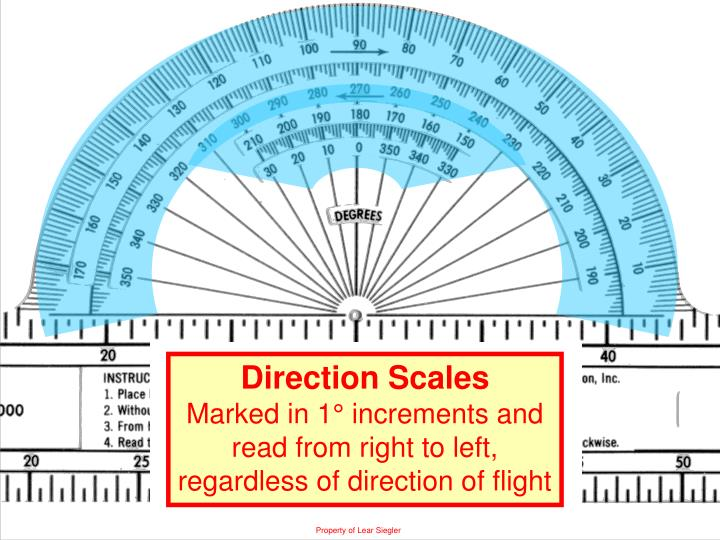 Direction Scales