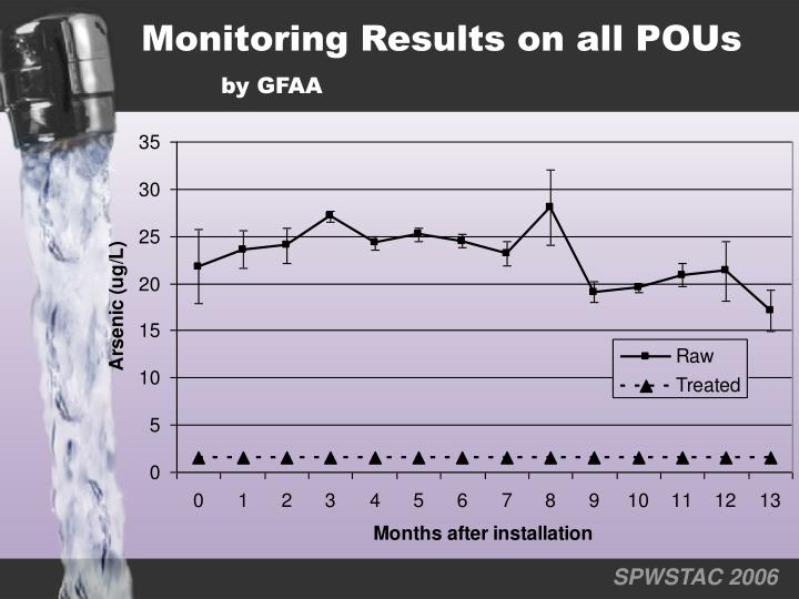 Monitoring Results on all POUs