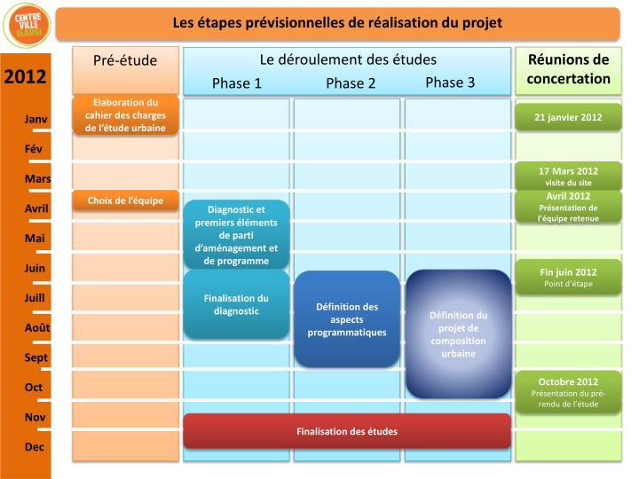 Les étapes prévisionnelles de réalisation du projet