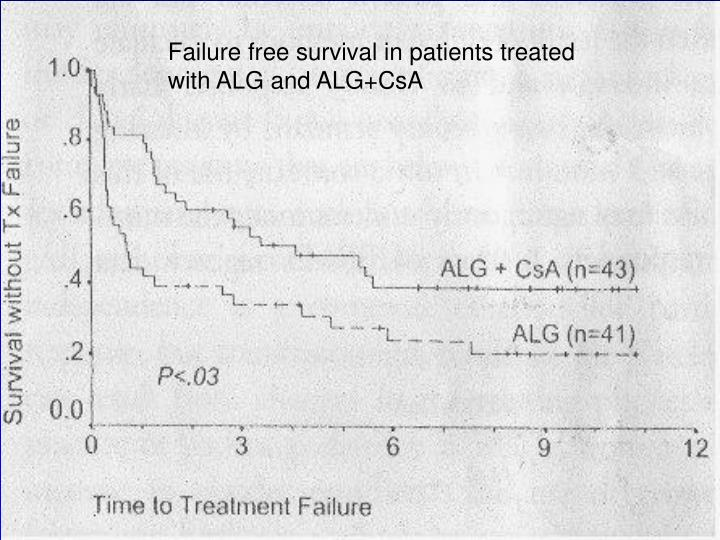Failure free survival in patients treated