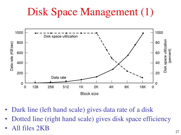 Disk Space Management (1)