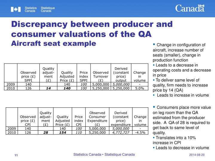 Discrepancy between producer and consumer valuations of the QA