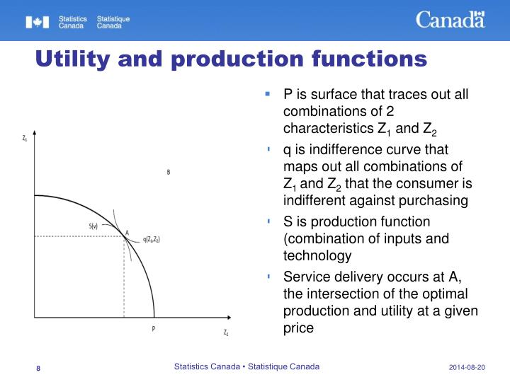 Utility and production functions