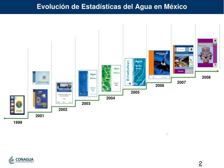 Evolución de Estadísticas del Agua en México