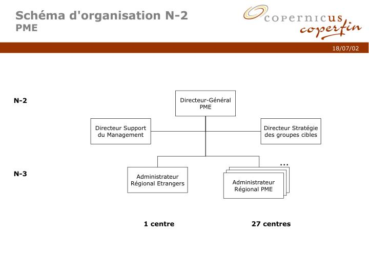 Schéma d'organisation N-2