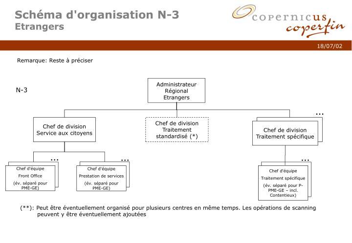 Schéma d'organisation N-3