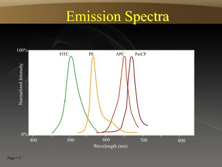 Emission Spectra